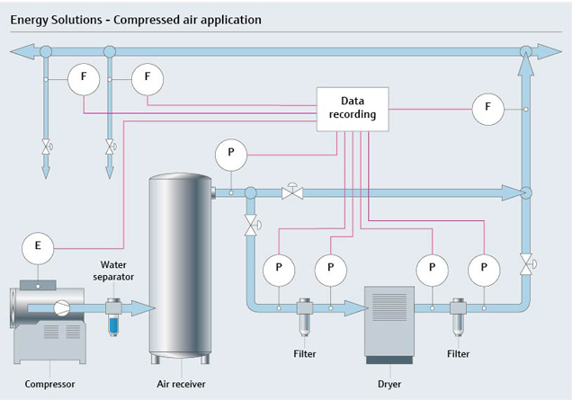 Compressed air application for constant monitoring for constructive energy management